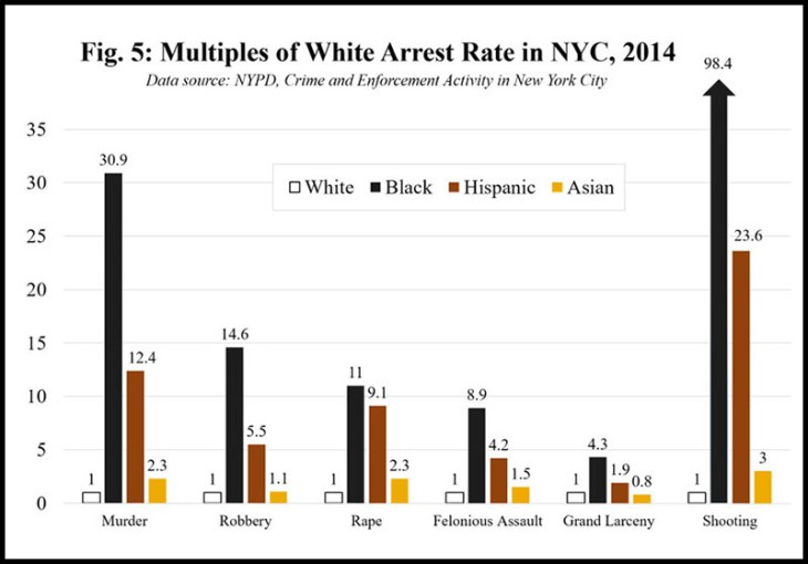Multiples of White Arrest Rate in NYC 2014