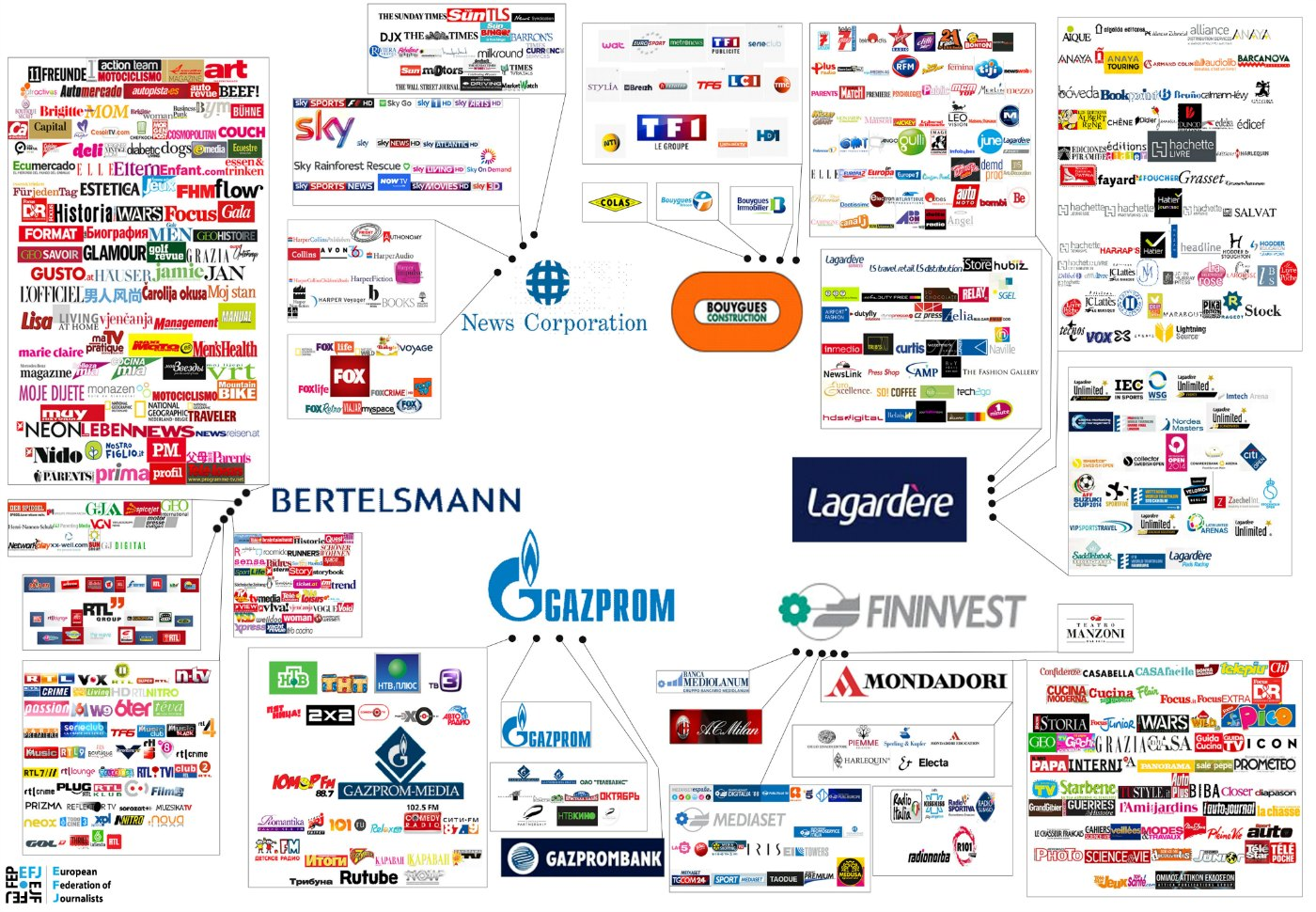 Major European Media Tycoons