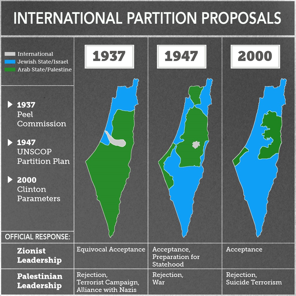 Internation Proposals to Partition Palestine