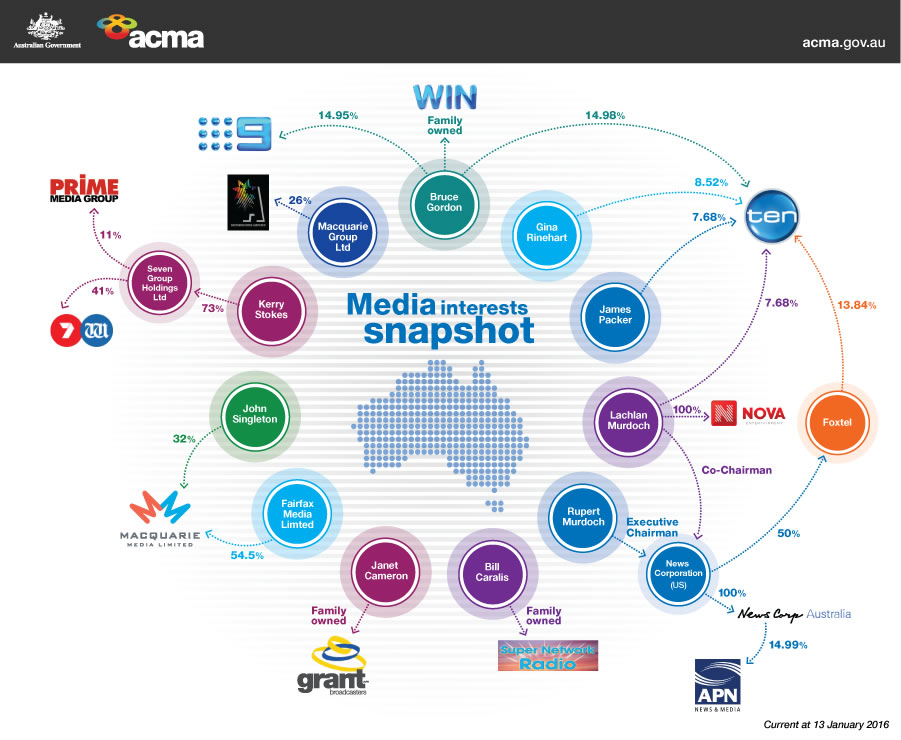 Australian Media Ownership