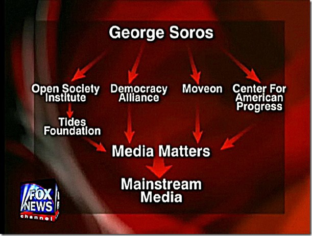 Soros Empire Blueprint