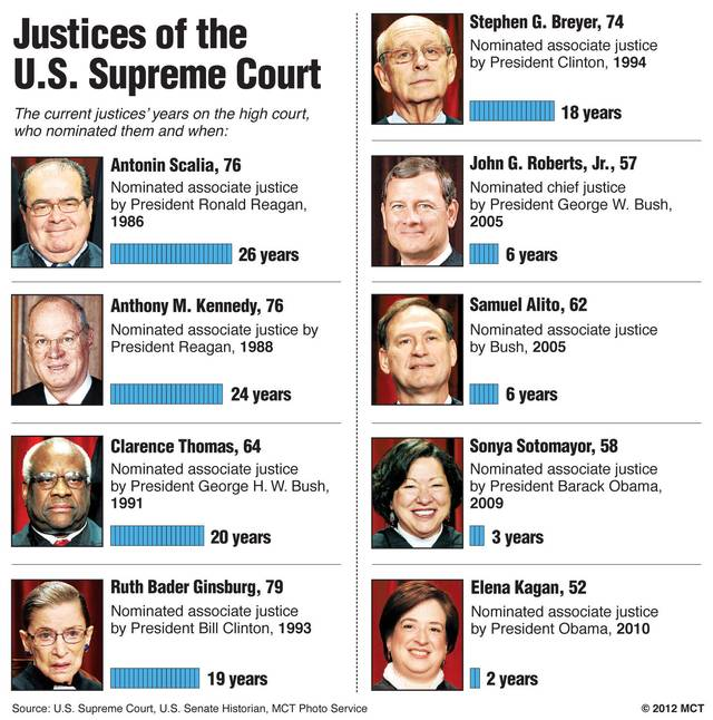 Current Supreme Court Judges