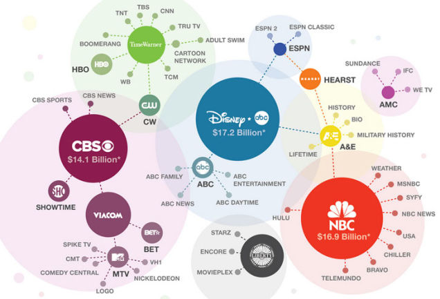 US Media Consolidation