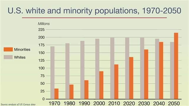 Graph showing white population decline